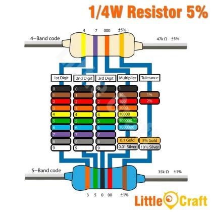 50pcs Resistor 0.25W 5% 5.1 - 5.1M Ohm